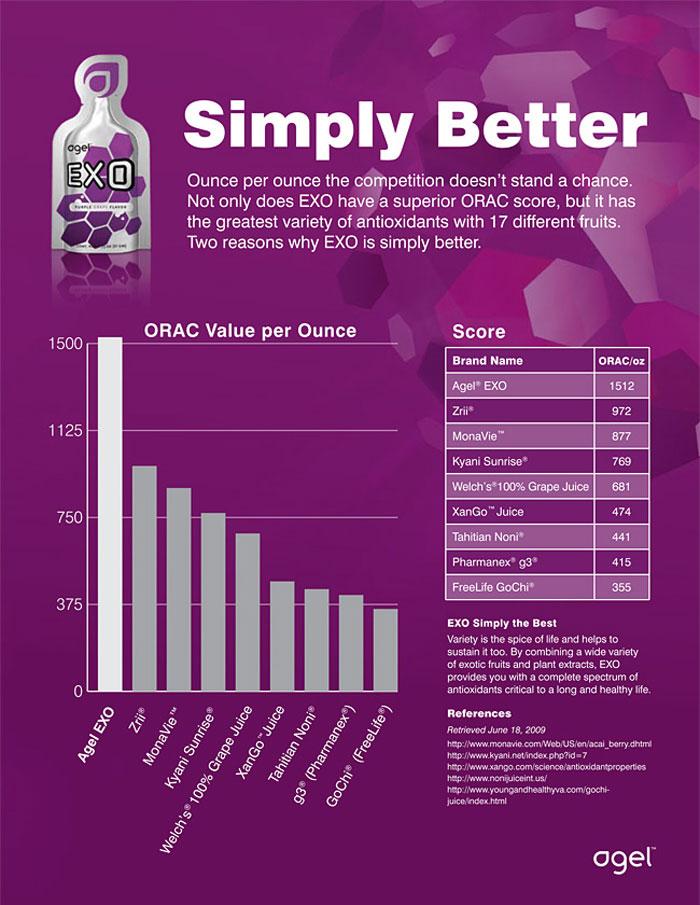 agel exo - самый мощный антиоксидант в мире по оценке ORAC