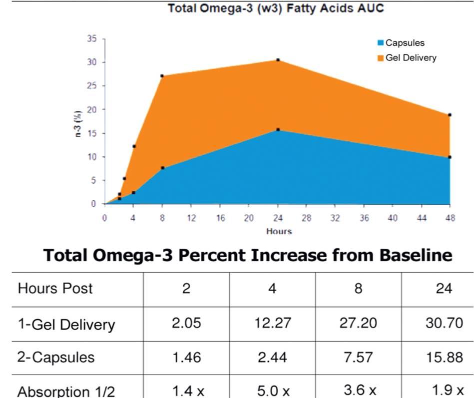 agel omega-3 - исследования клиники mayo